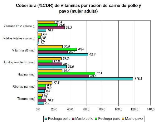 Grafic_vitamines_dona